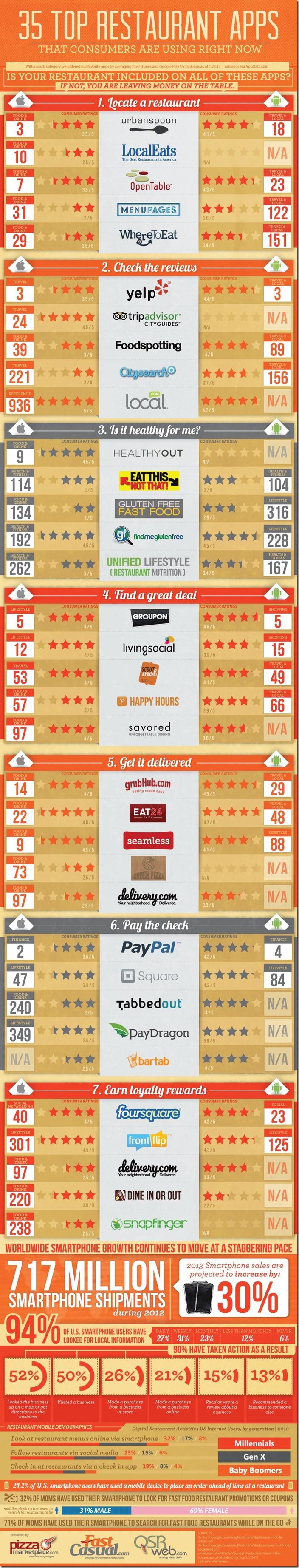 35-Top-Restaurant-Apps-Infographic