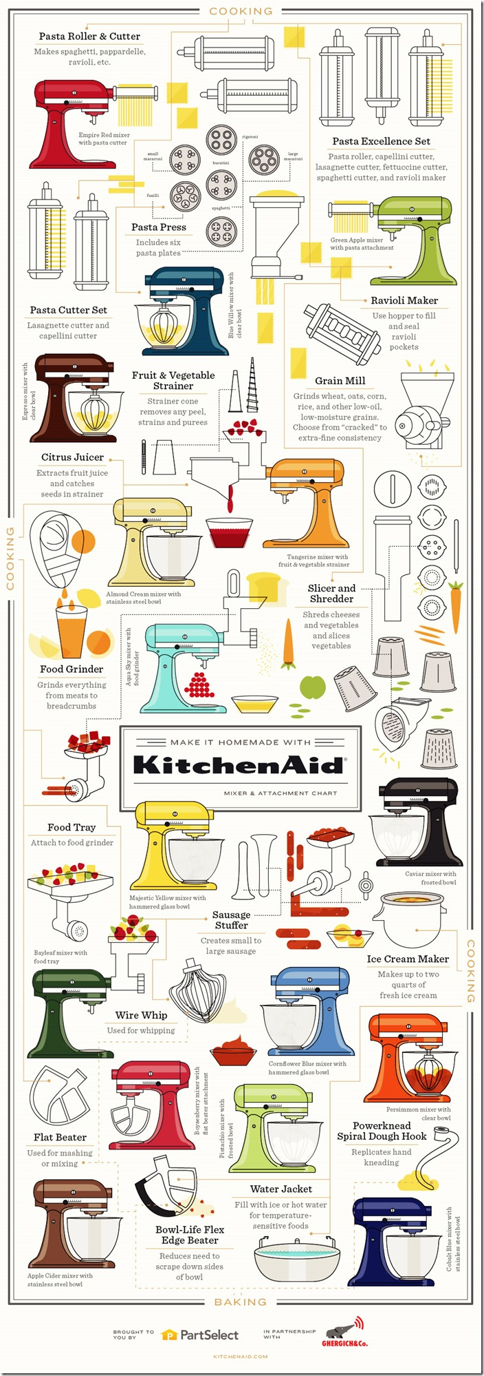 make-it-homemade-with-kitchenaid-mixer--attachment-chart_52fe016279b4f